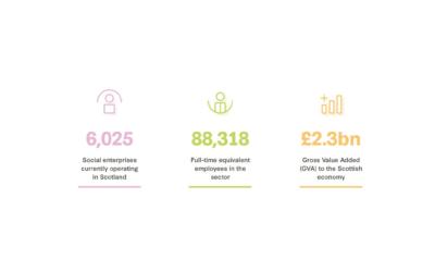 Social Enterprise in Scotland 2019 Census published